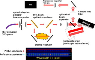 Laser continuum source atomic absorption spectroscopy
