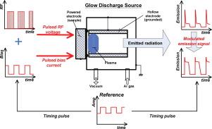 atomic absorption spectroscopy procedure