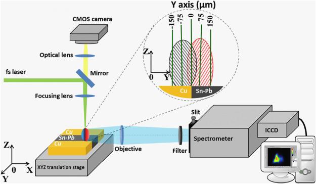 Internal mixing dynamics of Cu/Sn-Pb plasmas produced by