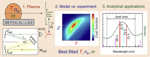 Stationary model of laser-induced plasma: Critical