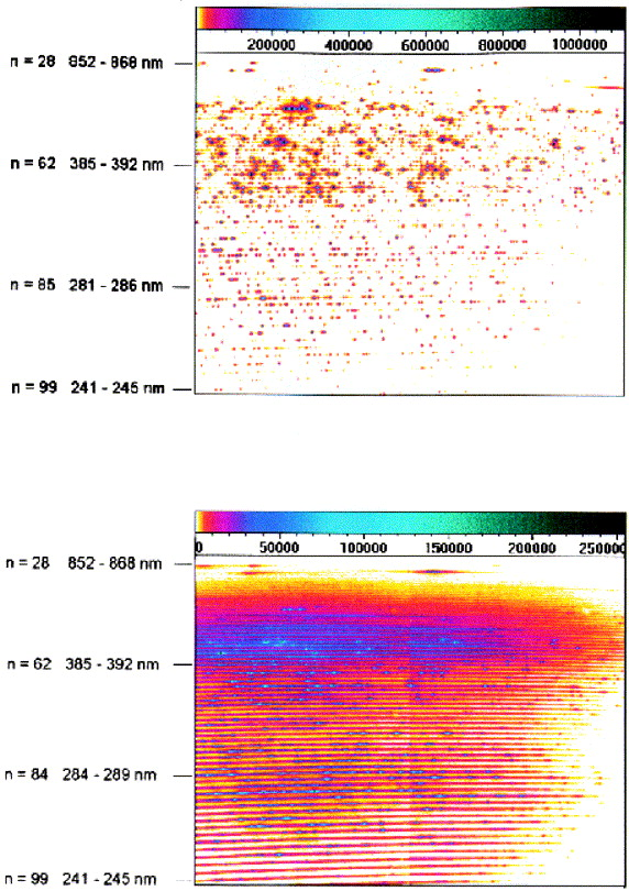 Laser Induced Breakdown Spectrometry With An Echelle Spectrometer And Intensified Charge Coupled Device Detection Sciencedirect