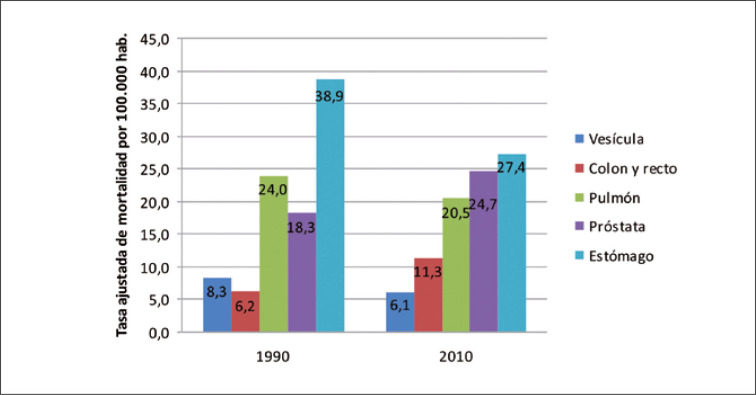 clasificación de adenocarcinoma de próstata omss