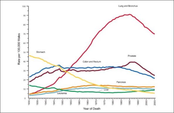 porcentaje de cura del cancer de pulmon