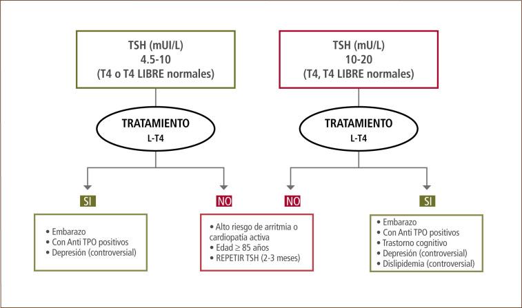 Sintomas de hipotiroidismo subclinico en mujeres jovenes
