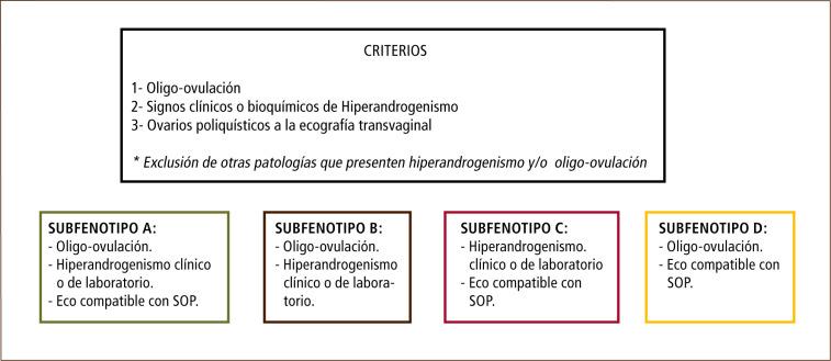 rangos de referencia de diabetes gestacional para progesterona