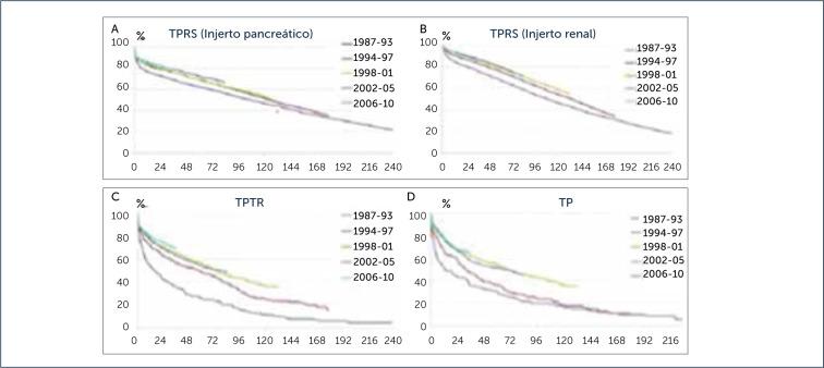 trasplante pancreático diabetes tipo 2