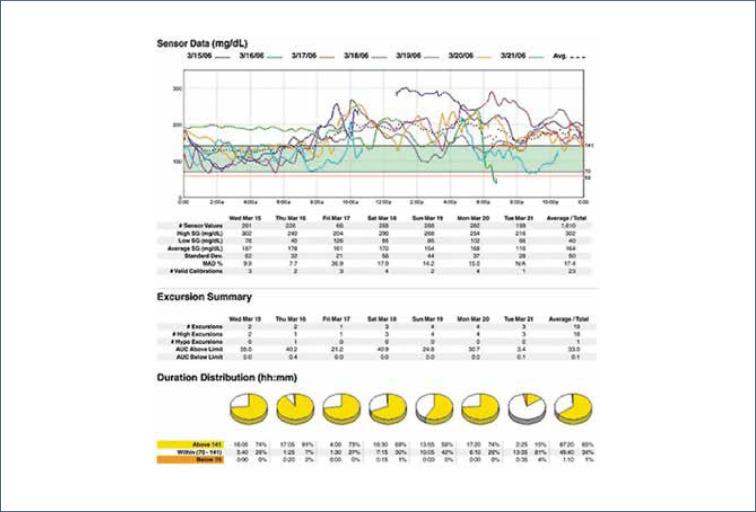factor de corrección de espectros de acción para la diabetes