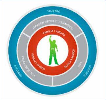 acción para la salud en diabetes mirar hacia adelante vivienda