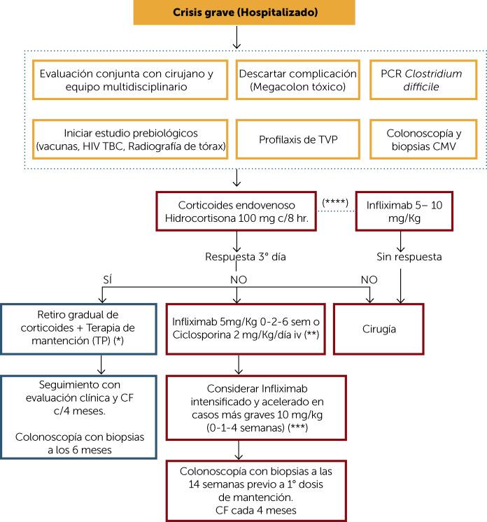 Brote moderado colitis ulcerosa