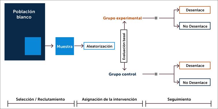 Controles con placebo en ensayos clínicos a corto plazo de hipertensión