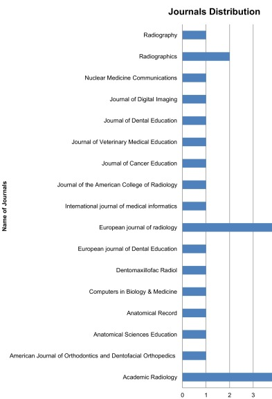 Evaluation Of Use Of E Learning In Undergraduate Radiology Education