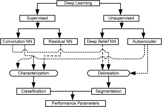 The present and future of deep learning in radiology
