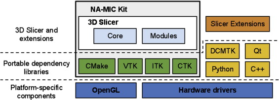3D Slicer as an image computing platform for the Quantitative