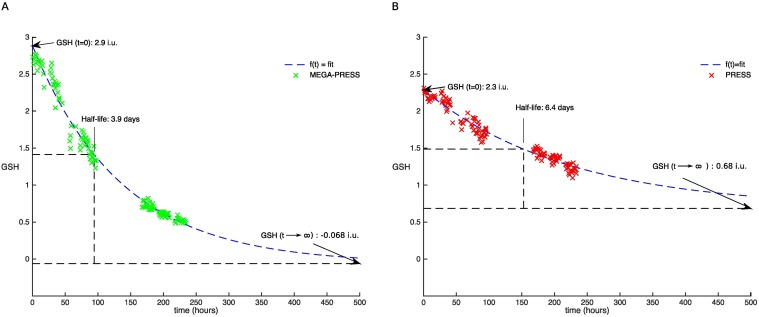MEGA-PRESS and PRESS measure oxidation of glutathione in a