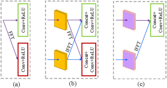 Dual-domain convolutional neural networks for improving structural