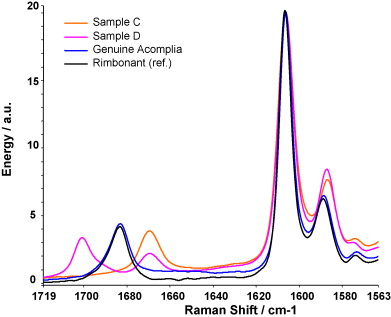 The Identification Of Rimonabant Polymorphs Sibutramine And
