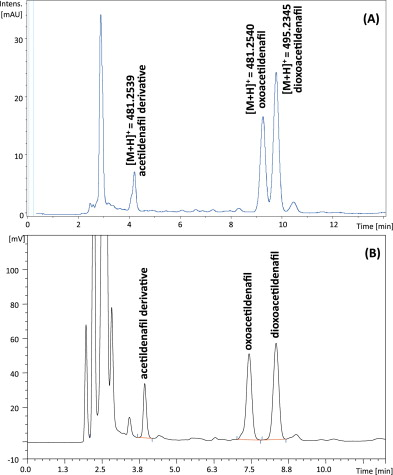 Application of high performance liquid chromatography with charged download full size image ccuart Image collections