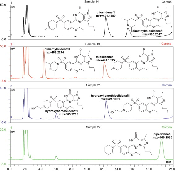 Application of high performance liquid chromatography with charged chromatograms recorded for selected samples which contained different analogues of pde 5 inhibitors using the modified hplc cad method ccuart Image collections