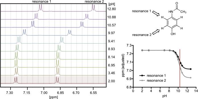 Pka Determination By 1h Nmr Spectroscopy An Old Methodology