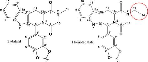 在掺假草药产品中发现的鉴定和筛选A型达达非类似物
