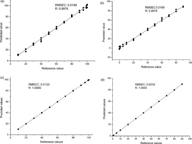 Qualitative and simultaneous quantitative analysis of