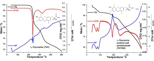 Thermal Stability Of Synthetic Thyroid Hormone L Thyroxine And L Thyroxine Sodium Salt Hydrate Both Pure And In