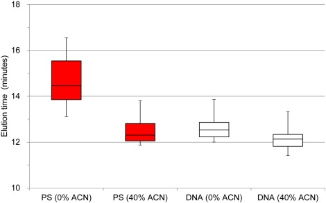 Evaluation of size exclusion chromatography for the analysis of fig 6 ccuart Choice Image
