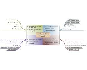 Practical Hplc Method Development 2nd Edition Pdf