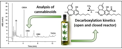 Analysis of cannabinoids in commercial hemp seed oil and
