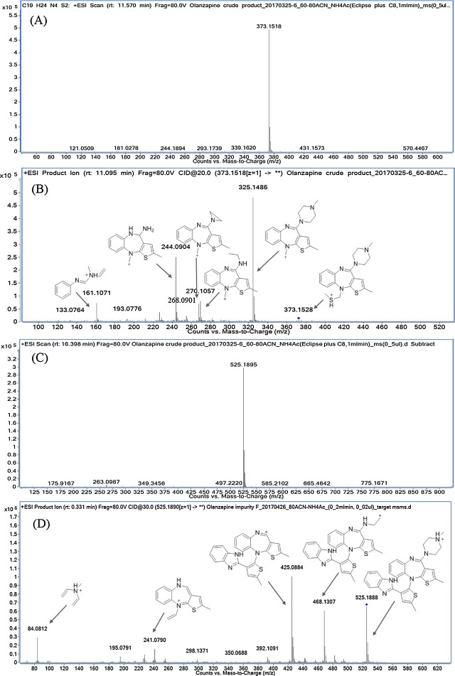 Isolation, identification and characterization of two novel process