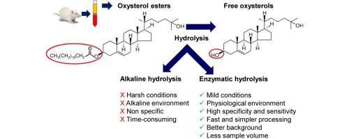 Determination of total plasma oxysterols by enzymatic