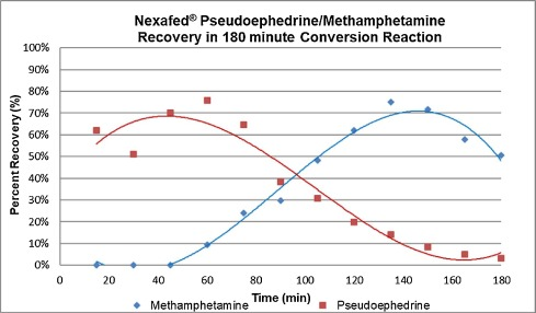 Efficiency of extraction and conversion of pseudoephedrine