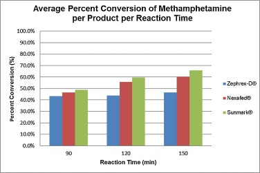 Efficiency of extraction and conversion of pseudoephedrine to