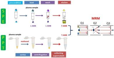 Bioanalysis of free and liposomal Amphotericin B in rat