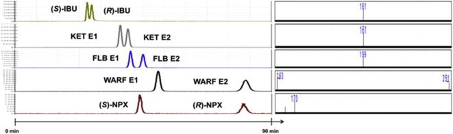 Dual enantioselective LC–MS/MS method to analyse chiral