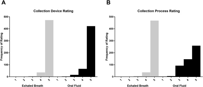 INVESTIGATING ORAL FLUID AND EXHALED BREATH AS ALTERNATIVE MATRICES