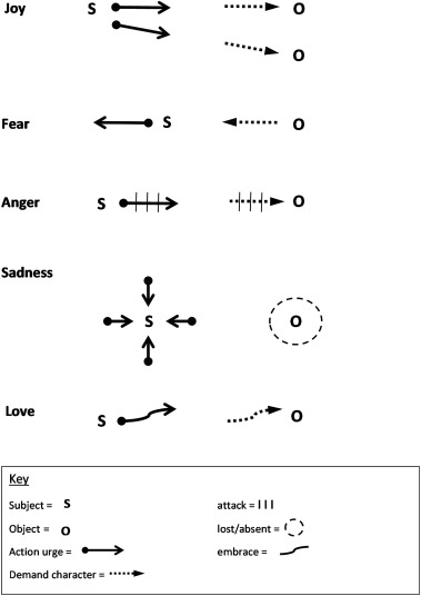 The demanding world of emotion: A Gestalt approach to