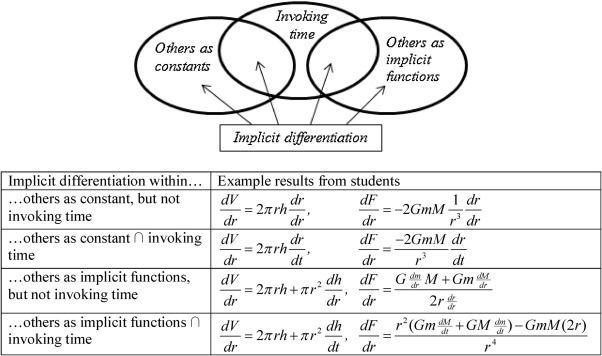 An Exploratory Study On Student Understandings Of Derivatives In