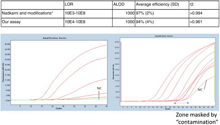 Assay for estimating total bacterial load: relative qPCR