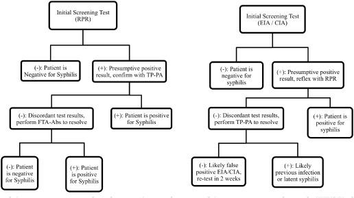 Comparing three treponemal tests for syphilis screening