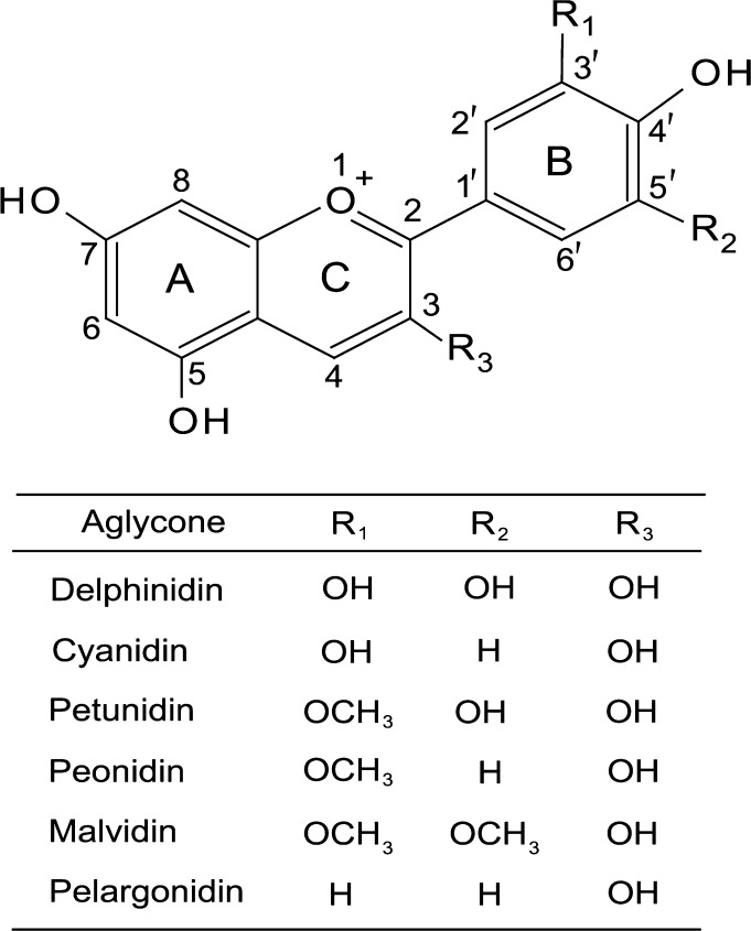 Genetics and chemistry of pigments in wheat grain – A review