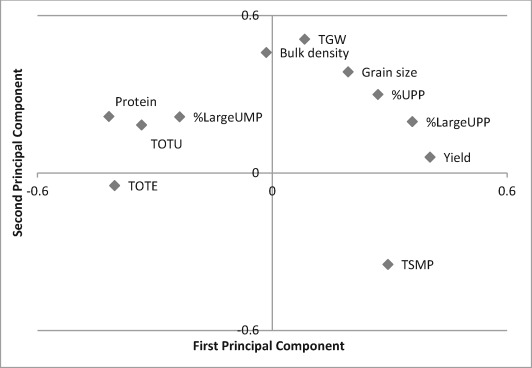 Optimizing Yield And Quality In Malting Barley By The