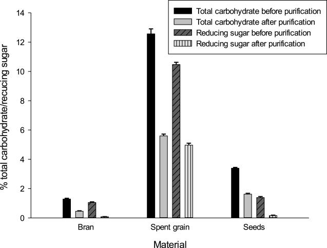 Free sugars and non-starch polysaccharides–phenolic acid