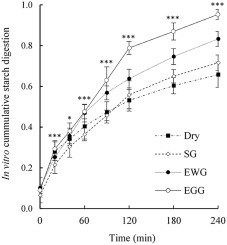 Characterization of the in vitro digestion of starch and