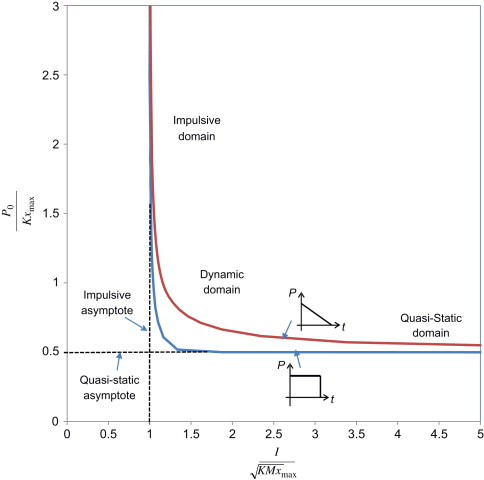 Pressure–impulse diagrams for the behavior assessment of structural ...