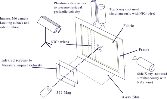 Measurement of strain in fabrics under ballistic impact using ... on troubleshooting diagrams, electronic circuit diagrams, smart car diagrams, motor diagrams, honda motorcycle repair diagrams, gmc fuse box diagrams, transformer diagrams, engine diagrams, electrical diagrams, lighting diagrams, hvac diagrams, pinout diagrams, series and parallel circuits diagrams, battery diagrams, sincgars radio configurations diagrams, switch diagrams, snatch block diagrams, internet of things diagrams, led circuit diagrams, friendship bracelet diagrams,