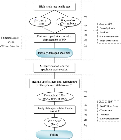 Mechanical properties of partially damaged structural steel induced ...