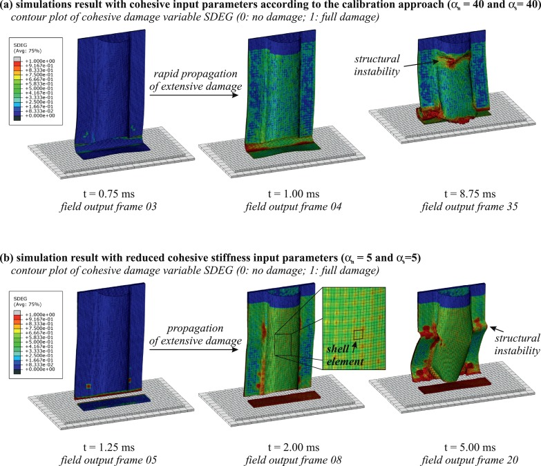 Simulation of CFRP components subjected to dynamic crash