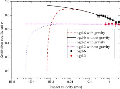 A size-dependent viscoelastic normal contact model for particle