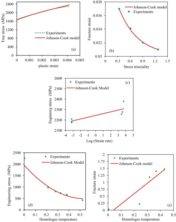 An investigation of the constitutive behavior of armox 500t steel fig fandeluxe Gallery